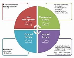 Audit And Assurance Framework