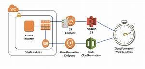 Signaling Aws Cloudformation Waitconditions Using Aws