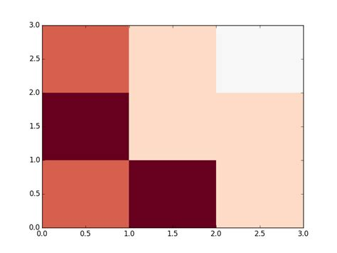 matplotlib background color python how to invert matplotlib pyplot pcolor cmap