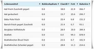 Lebensmittel Auf Rechnung Ohne Klarna : n hrwerttabelle lebensmittel ohne kohlenhydrate www ~ Themetempest.com Abrechnung