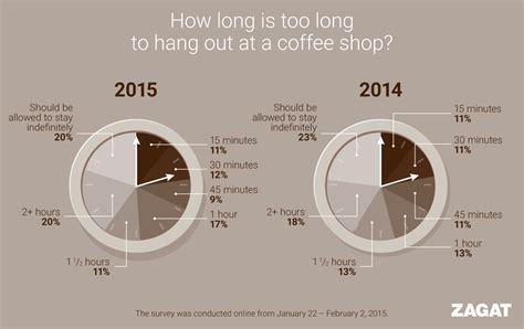 zagat coffee survey infographics james protano
