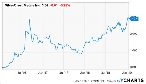 top silver stocks   global  silver miners etf
