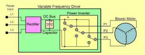 Using Variable Frequency Drives For Phase Conversion