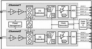 Block Diagram Of The Gnss Receiver