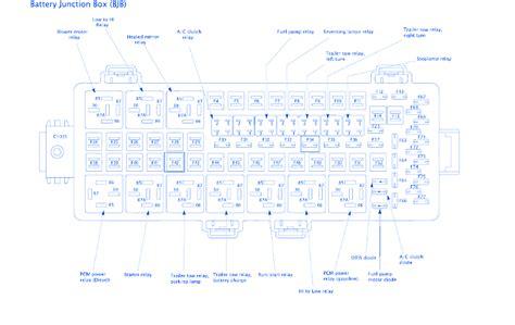 1997 Ford Duty Fuse Block Diagram by Ford Jamboree Class 2003 Fuse Box Block Circuit Breaker