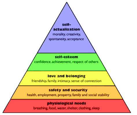 Inverting Maslow's Hierarchy  Nick Nielsen Medium