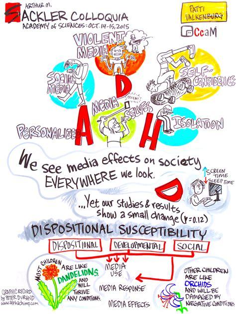 talk media and adhd related symptoms children and screens 714   Media and ADHD related symptoms by Patti Valkenburg 1