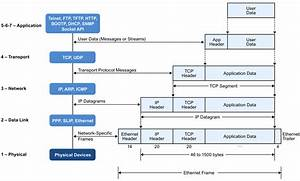 Part 3  Iot Protocol Stack Options