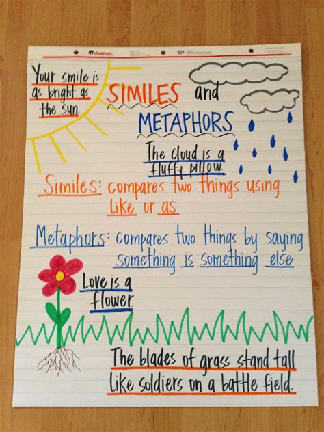 Simile And Metaphor Anchor Chart  Figurative Language  Pinterest  Language, Anchor Charts And