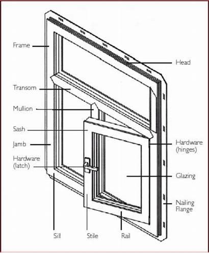 Window Windows Components Glossary Parts Upvc Frame