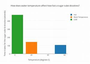 How Does Water Temperature Affect How Fast A Sugar Cube