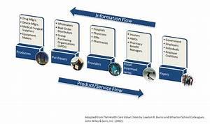 Supply Chain  Supply Chain Hospital