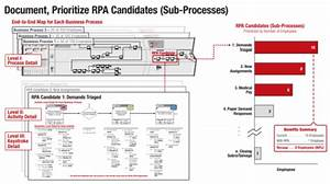 Rpa In Healthcare  U2013 A Guide In Health Insurance Robotics