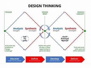 Getting To Grips With Design Thinking