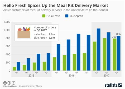 Hello Fresh Spices Up The Meal Kit Delivery Market Flowchart For Largest Of 3 Numbers Even Flow Chart First 10 Sur Mac Swapnil Patni Notes College Math Simulation Model Central Nervous System