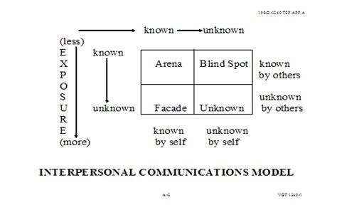 interpersonal communications model armystudyguidecom