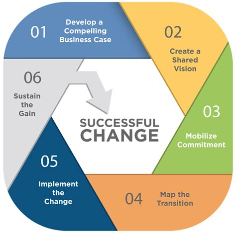 change management mprove consulting  training