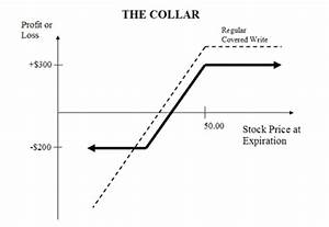Swan Drs Vs  Collar Strategies