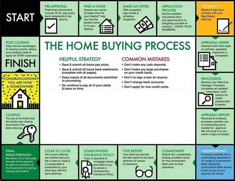 Pensacola Home Buying Process