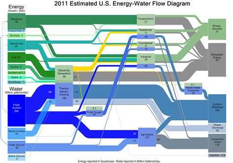 How Make Power Of Nuclear Energy Diagrams