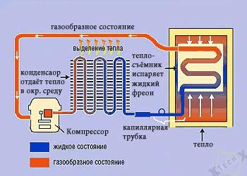 Установка биогазовая для частного дома . Дом своими руками