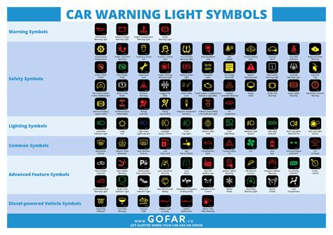 Every day thousands of drivers face new, unfamiliar warning lights on their there are over 150 picture symbols on this page and nearly as many text symbols beginning on the page linked here. Engine Warning Lights Symbols | Adiklight.co