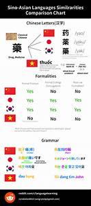 Japanese  Korean  Chinese  Vietnamese Comparison Chart In