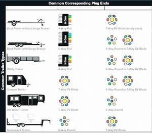 5 Pin Trailer Connector 7 Blade Wiring Diagram View Round