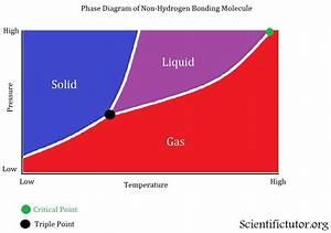 Chem  U2013 Phase Diagrams