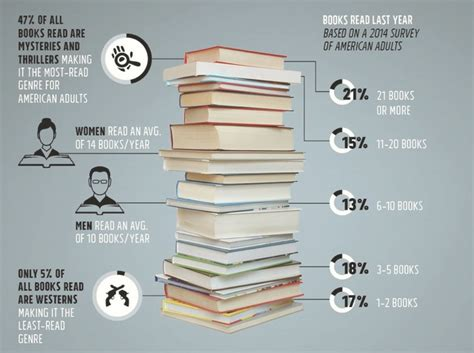 INFOGRAPHIC: Book Buying and Reading in the U.S ...