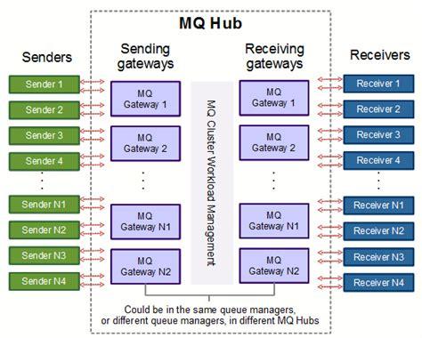 websphere mq sle resumes ibm websphere mq resume