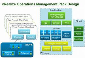 Vrealize Operations