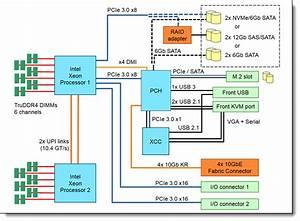 Lenovo Thinksystem Sn550 Server Product Guide  U0026gt  Lenovo Press