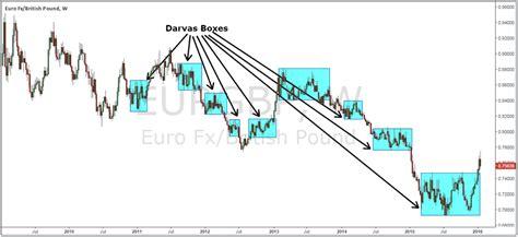 Nicolas Darvas Trading System