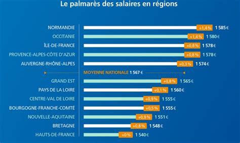 cadre dirigeant salaire minimum 28 images salaire minimum plaisance 2016 conventionnel