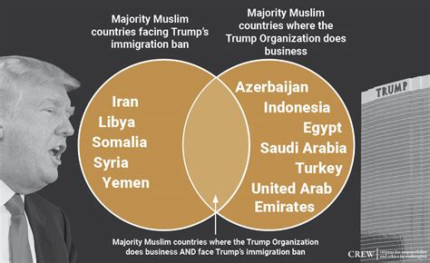 ban venn business trump ethics muslim president diagram donald funny travel citizens countries odds improving majority immigration
