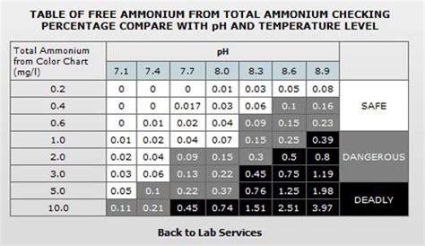 ammonium chart shrimp care aquaculture products supplier
