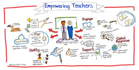 what do teachers need to be empowered global