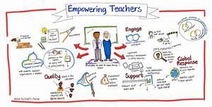 What do Teacher... Teacher Empowerment Quotes