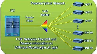 Optical Passive Network Pon Networking Fiber Wdm