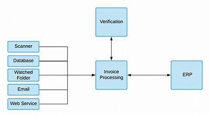 Ocr Processing Invoice Technology