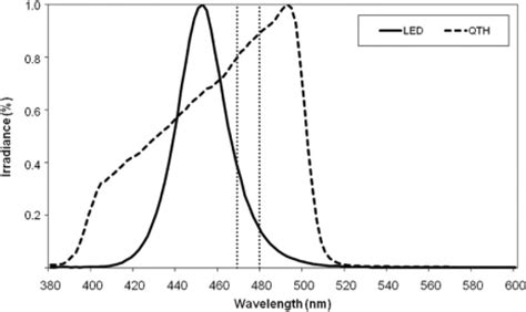 spectrum of halogen l f3 dent04 p0314 influence of curing light attenuation caused by aesthetic indirect restorative