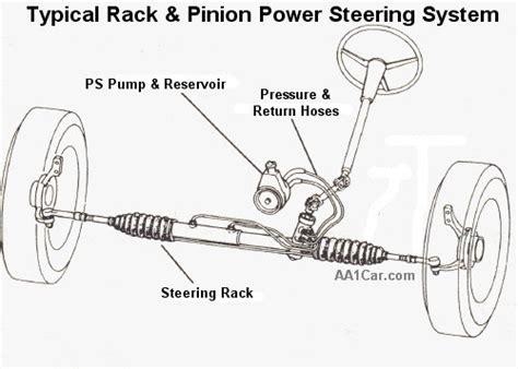 power steering fluid teknologi