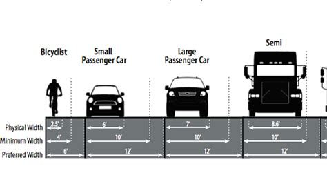 average car width city heights planners displeased with bikeway plans san diego reader