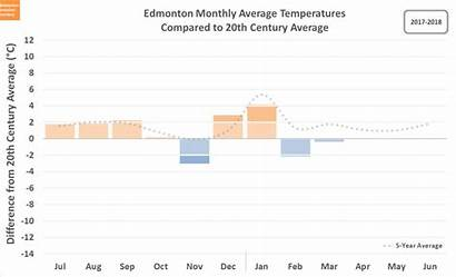 Winter Cold Chart Months Temperatures Warm Mean