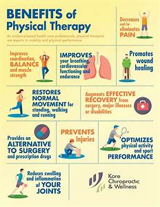 #Infographic: Benefits of #PhysicalTherapy.As evidence ...