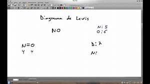 Diagrama De Lewis Del Monoxido De Nitrogeno No