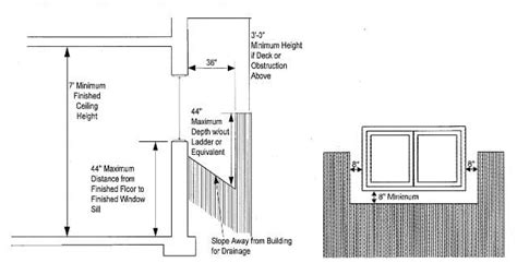 emergency exit  egress windows requirements code specications  emergency egress  rescue