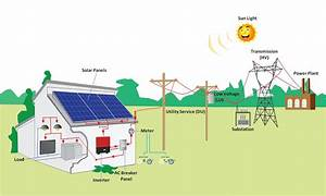 How To Connect Solar Panel To Your Home Electrical