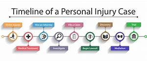 Write Down The Different Stages Of A Personal Injury Case